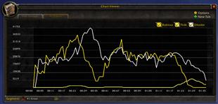 wow addon Details! Damage Meter: Chart Viewer (plugin)