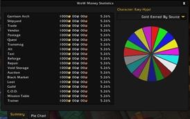 WoW Money Statistics